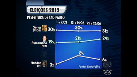 Eleições 2012: José Serra ocupa primeiro lugar nas intenções de ...
