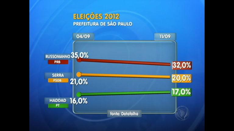 Eleições 2012 SP: candidato Celso Russomanno (PRB) segue na ...