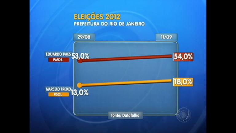 Eleições 2012 RJ: candidato Eduardo Paes (PMDB) lidera pesquisa ...