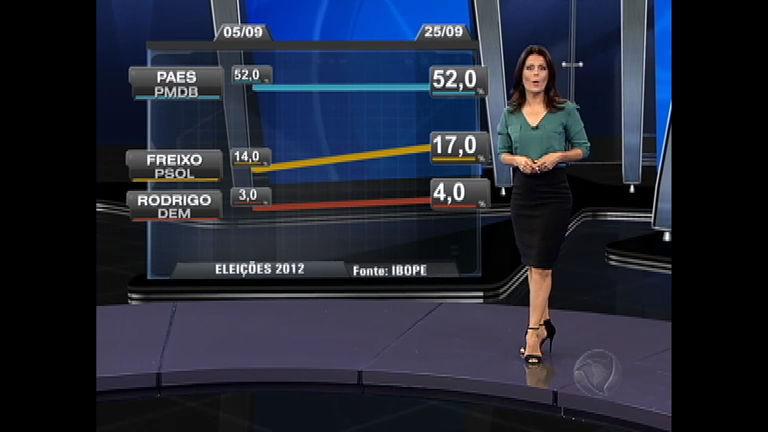 Eleições 2012 RJ: atual prefeito Eduardo Paes (PMDB) segue na ...