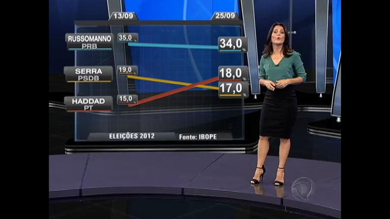 Eleições 2012 SP: Fernando Haddad (PT) ultrapassa José Serra ...