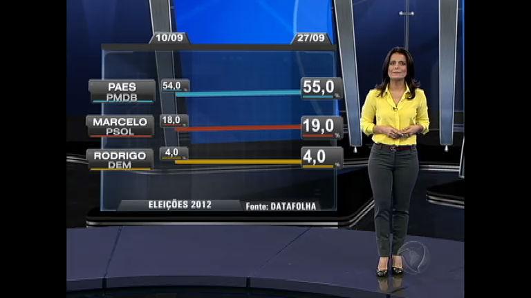 Eleições 2012 RJ: Eduardo Paes (PMDB) segue na liderança isolada
