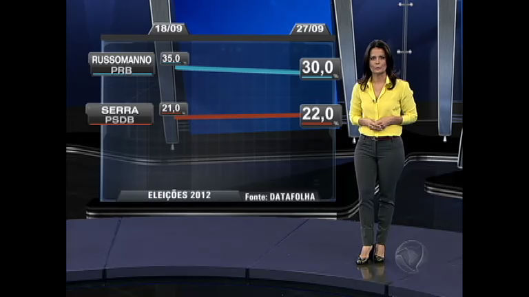 Eleições 2012 SP: Celso Russomanno (PRB) cai, mas permanece ...