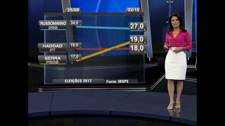 Eleições 2012 SP: diminui diferença entre Celso Russomanno e ...