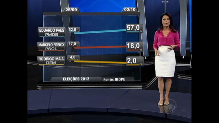 Eleições 2012 RJ: Eduardo Paes (PMDB) aumenta diferença e ...