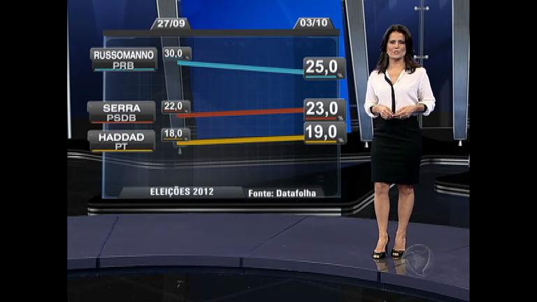 Eleições 2012 SP: José Serra (PSDB) se aproxima de Celso ...