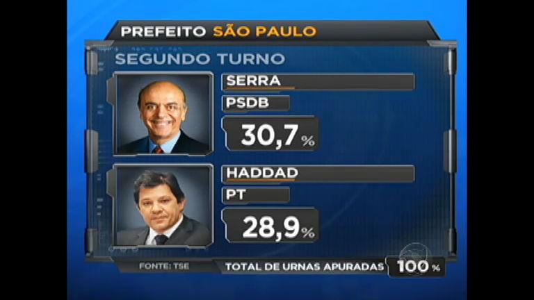 Eleições 2012 SP: Fernando Haddad e José Serra começam a ...