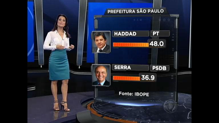 Eleições 2012 SP: Ibope indica Fernando Haddad (PT) na liderança ...