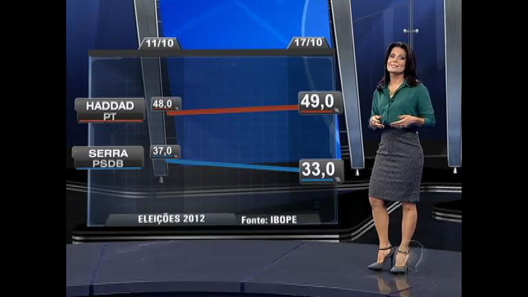 Eleições 2012 SP: Fernando Haddad (PT) amplia liderança nas ...
