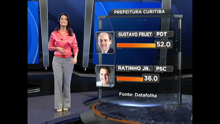 Eleições 2012 Curitiba: em reviravolta, Gustavo Fruet lidera pesquisas