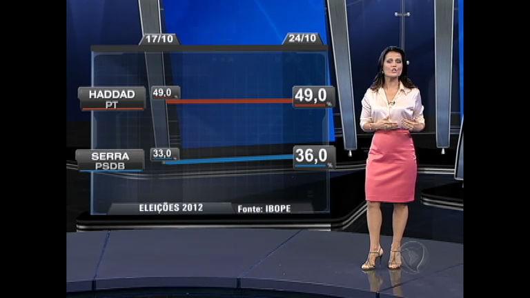 Eleições 2012 SP: Fernando Haddad (PT) continua na liderança ...