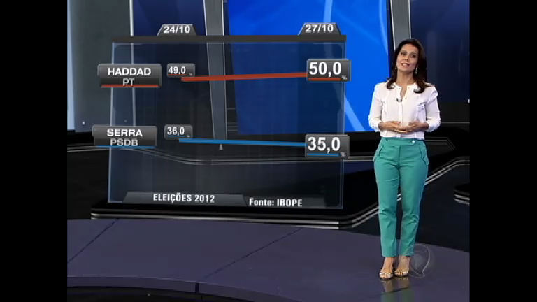 Eleições 2012 SP: Fernando Haddad (PT) ganhou pontos e lidera ...