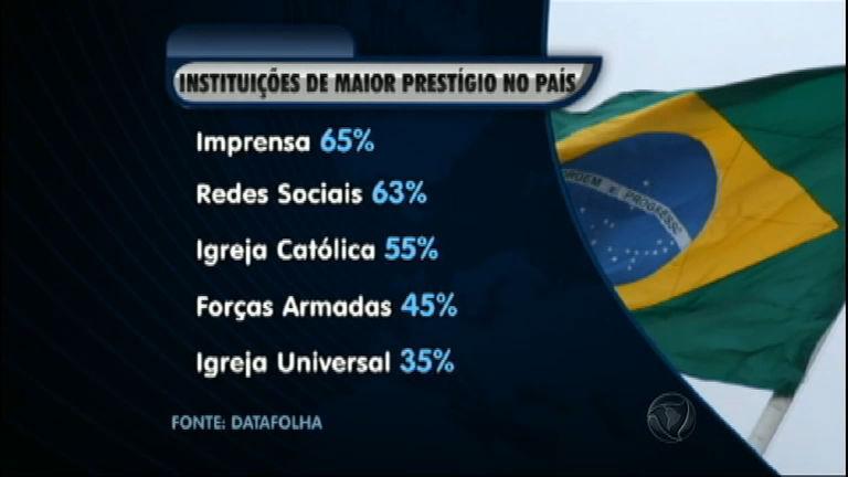 Instituto Datafolha mostra quais as instituições de maior prestígio no ...