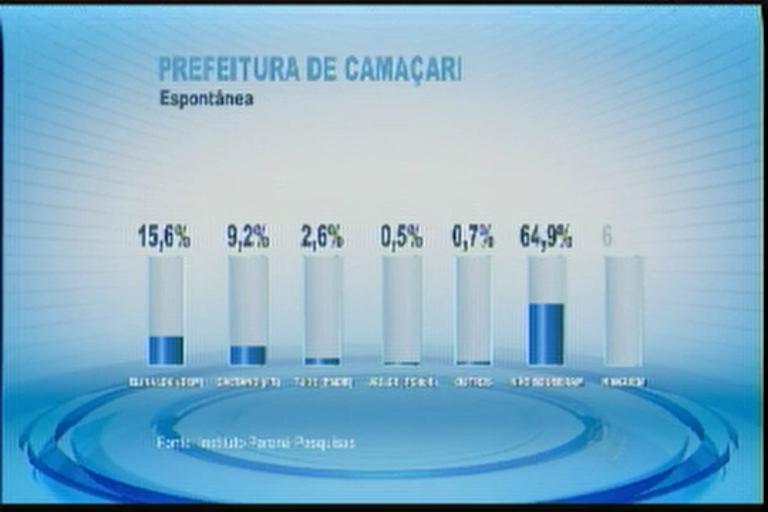 Pesquisa mostra intenção de votos para prefeitura de Camaçari ...