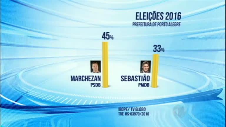 Ibope divulga pesquisa de intenção de votos em Porto Alegre ( RS ...